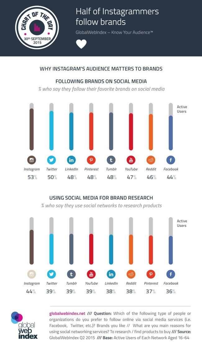 Instagram users are using the app to research brands and products at a much higher rate than any other social player. Surprising, but my opinion is that instagram can provide information in a very quick, consumable way (just like infographics).
