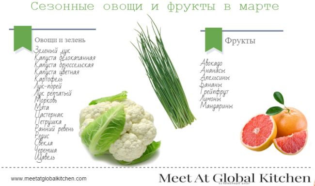сезонные овощи и фрукты в марте