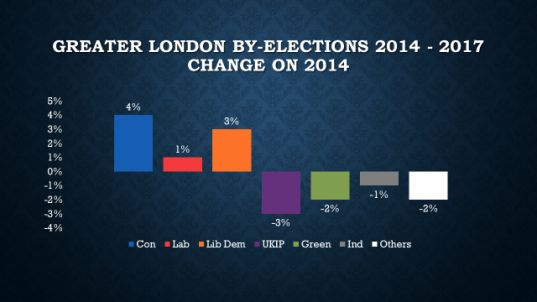 London Local Elections 2018 : By-Elections Review and Forecast