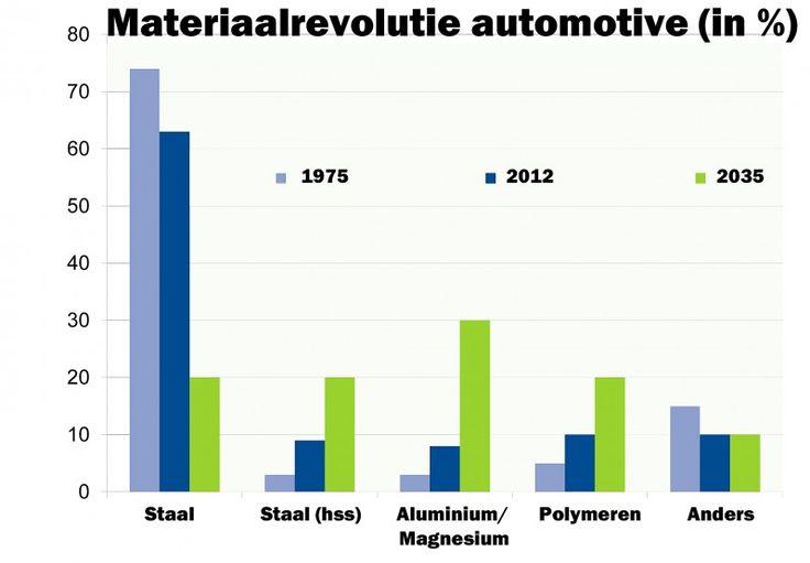 Vraagenaanbod.nl - Staal grote verliezer automobielindustrie: lichtgewicht materialen winnen terrein - Nieuws