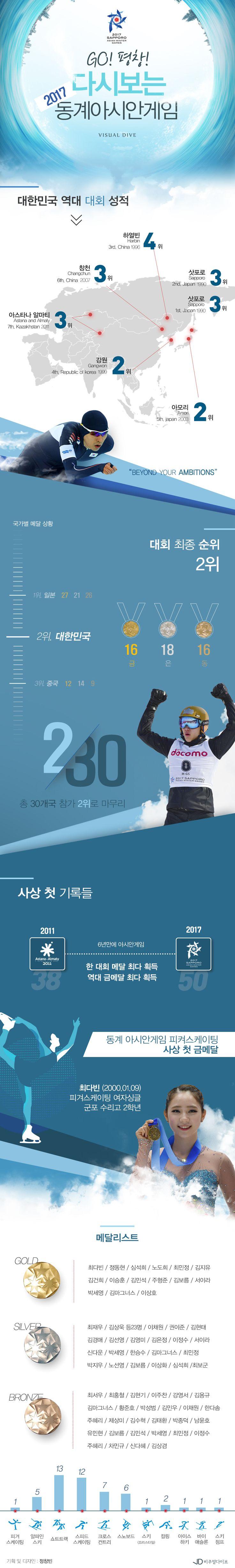 go! 평창! 다시보는 2017 동계아시안게임 [인포그래픽] #asian_games / #Infographic ⓒ 비주얼다이브 무단 복사·전재·재배포 금지