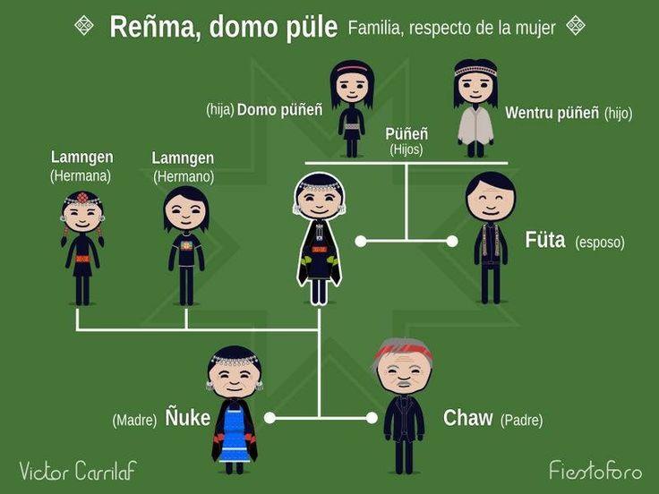 parentesco mapuche