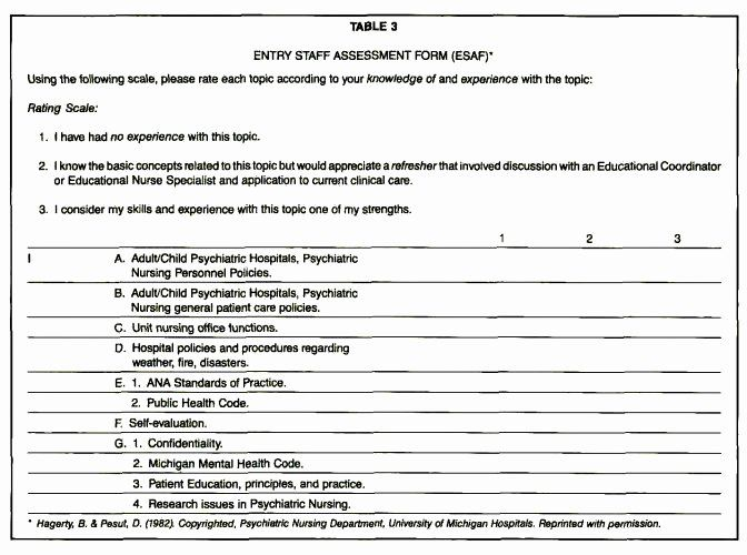 Nursing Competency Assessment Template In 2020 Statement