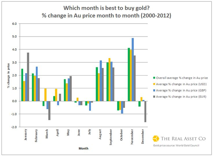 Gold price trends from The Real Asset Co. Read more to find out when is best to buy gold!