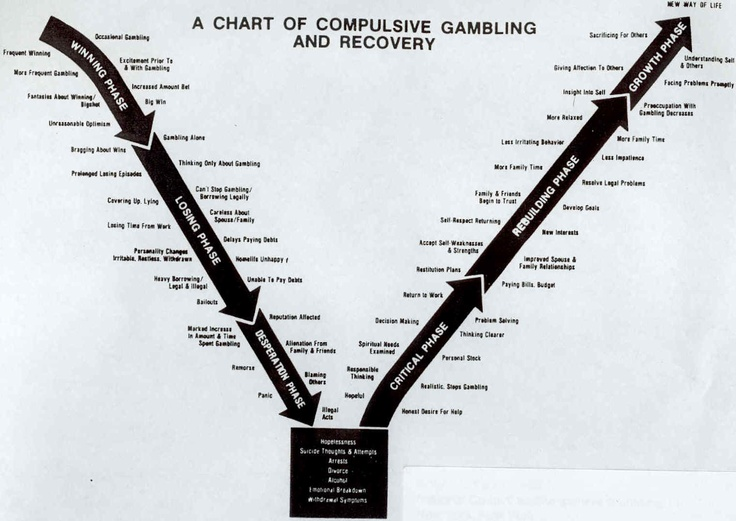 Gambling addiction and recovery...a graphic of the problem - and the solution!