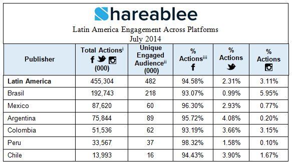 América Latina compromiso entre distintas plataformas julio 2014