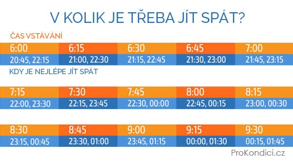 V kolik máme chodit spát, abychom se probudili svěží? Naše tabulka vám poradí! | ProKondici.cz