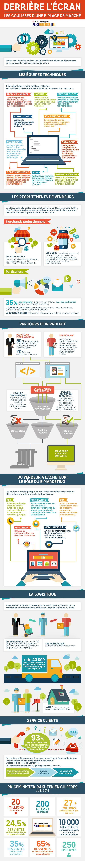 Infographie : fonctionnement d'une place de marché e-commerce .   63% des e-commerçants vendent uniquement sur les MarketPlaces .   55% des e-commerçants vendant sur les MarketPlaces dégagent une marge de profit > 20% .   38% des e-commerçants envisagent un développement sur Amazon, Ebay, Rakuten