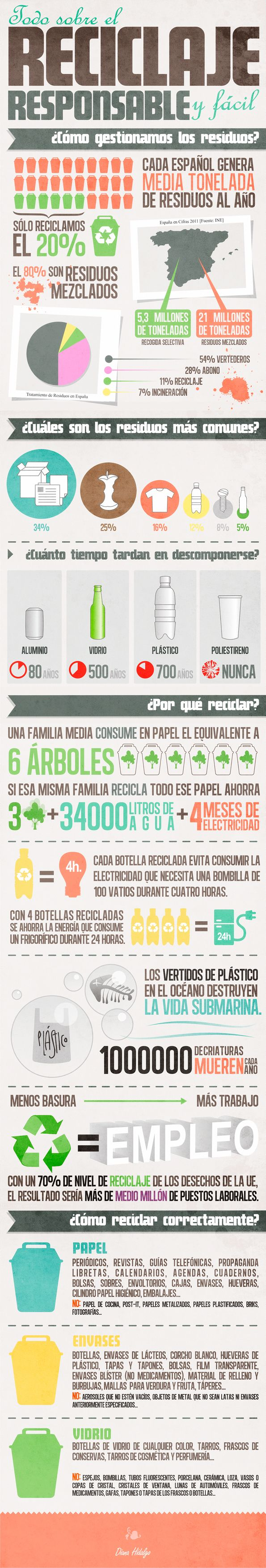 discussion points for recycling, the environment, compare and contrast Spain & US diana-hidalgo_infografia-reciclaje_opti