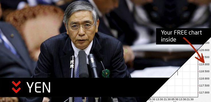 Trending Down | Yen slumps as Bank of Japan adopts negative rates. #Forex #Trading #News #tradingnav