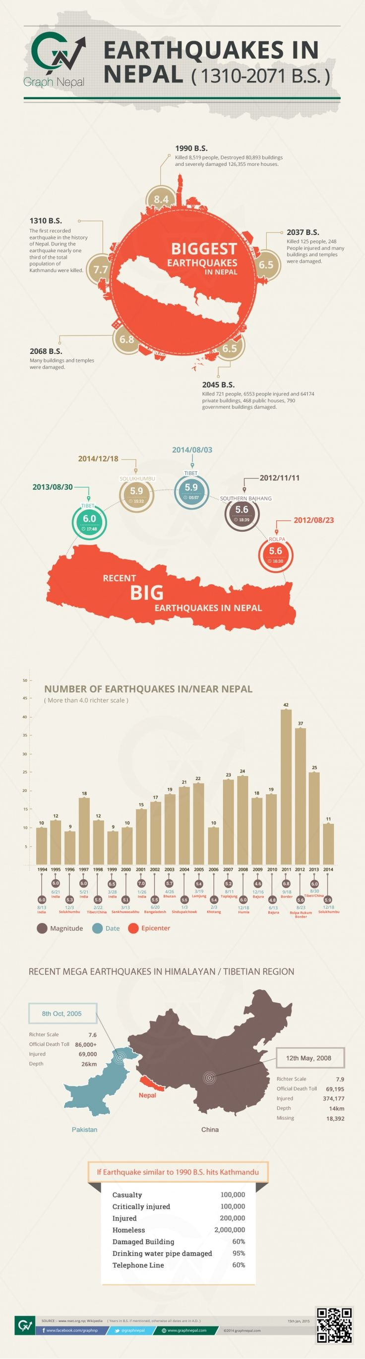 Infograph of Nepal's Earthquakes #nepal