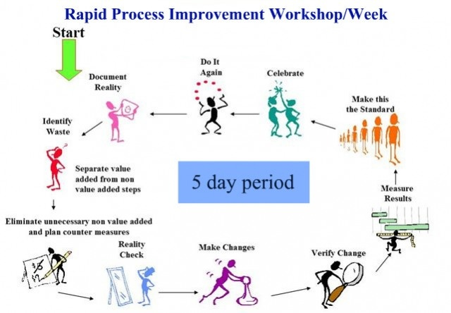 Continuous Process Improvement- The Kaizen Approach: Extended Entry