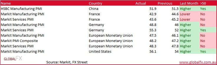 'PMI Data' - Vantage FX Market Wrap: Wild Night in FX Land, Yen Tanks, AUD Down  25th January 2013    #forex #analysis