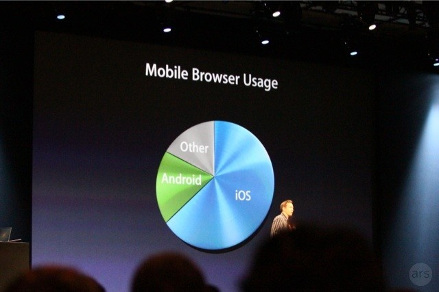 stats show that IOS is used the most for mobile browsing WWDC 2012 Live Blog - Gizmodo