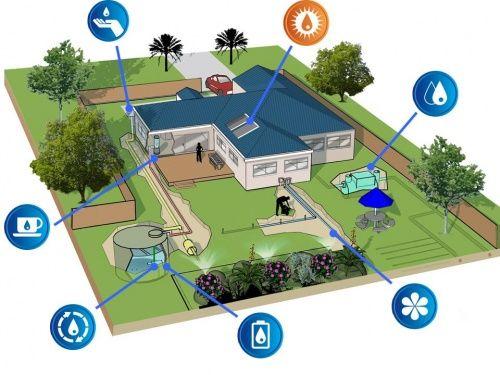 grey water system/rain water tank