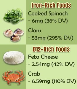 Deficiencies In Iron and B12 - Symptoms & Foods