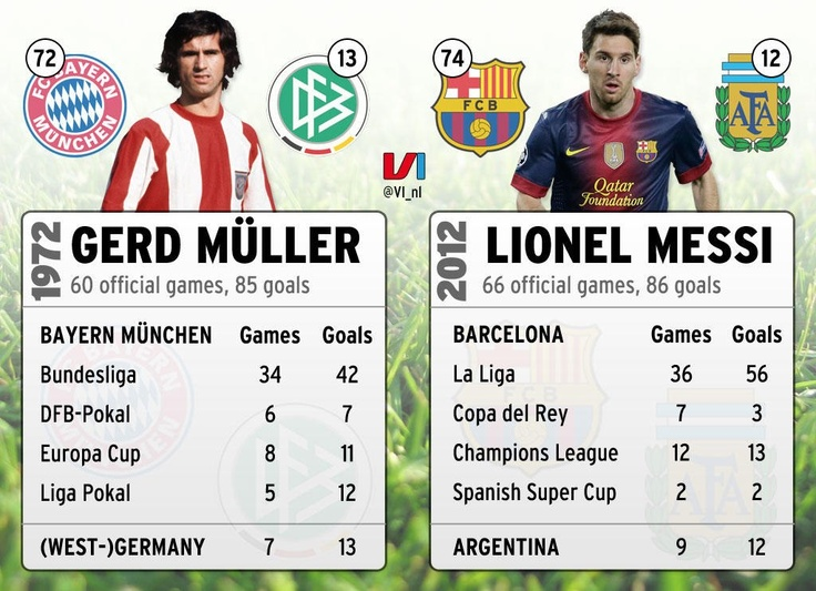 Lionel Messi's record compared to Gerd Muller's old record  #fcbarcelona