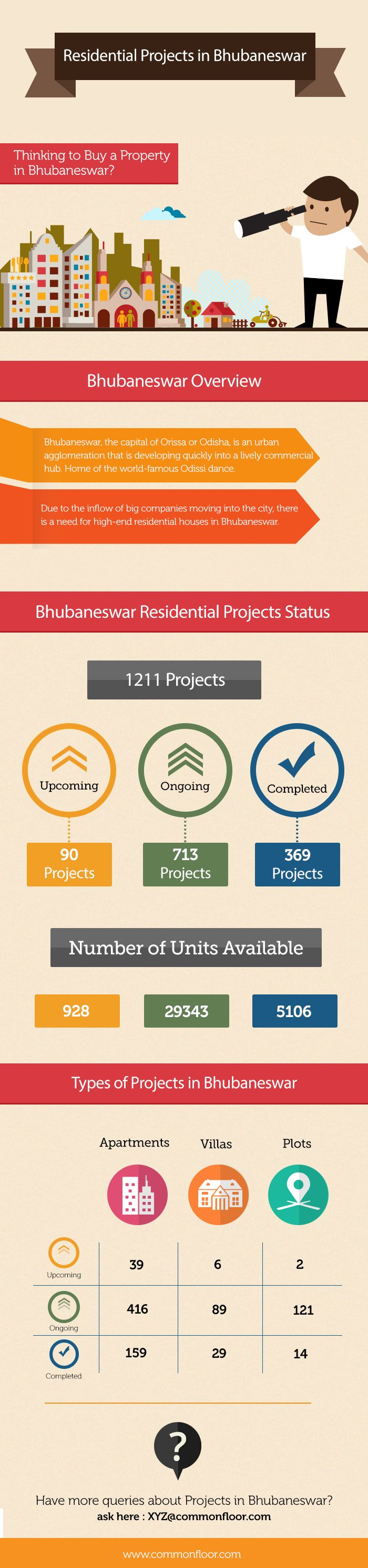 Bhubaneswar,the capital of Odisha,is an urban agglomeration that is developing quickly into a lively commercial hub.There are 1211 projects in Bhubaneswar, out of which 90 are in upcoming,713 ongoing stage, 369 are ready to occupy projects.The total number of units available in Bhubaneswar are 35377, out of which 928 are in upcoming, 29343 in ongoing stage, 5106 have been completed.For more information on Residential Projects in Bhubaneswar visit…