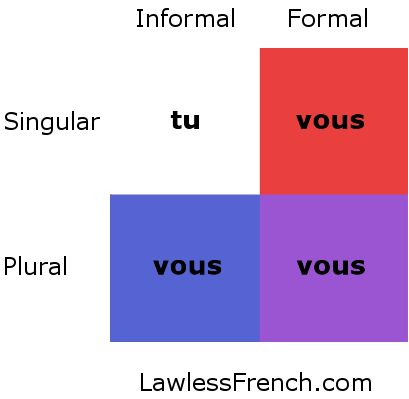 11 best images about French Subject Pronouns on Pinterest ...