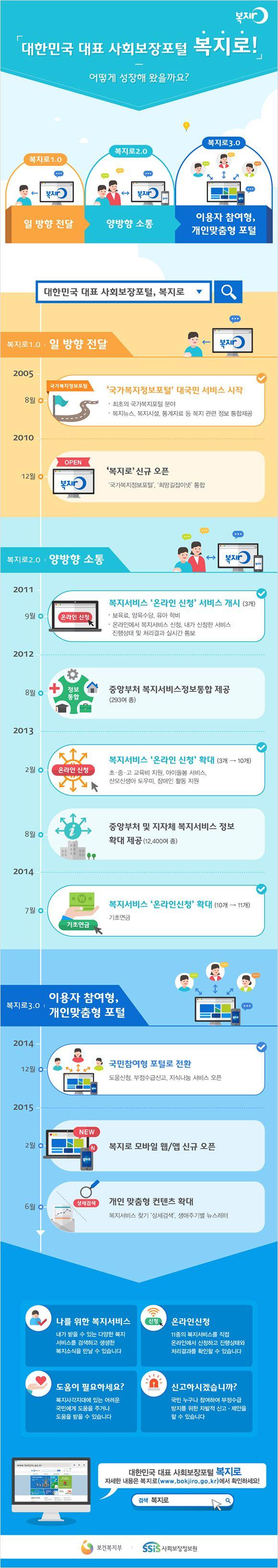 대한민국 대표 '사회보장포털 복지로' 발전과정에 관한 인포그래픽