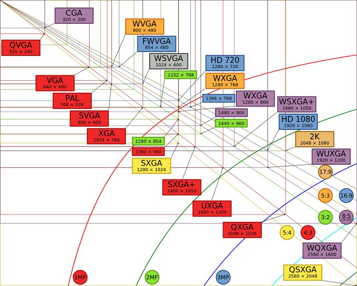 https://fr.wikipedia.org/wiki/Définition_d'écran