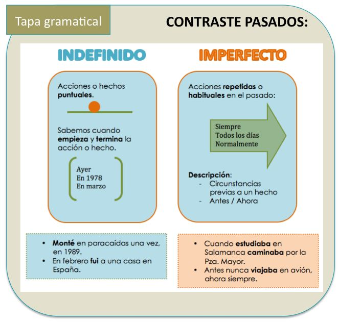 Contraste: Imperfecto – Indefinido