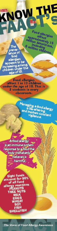 Food Allergy Awareness Week    May 11-17, 2014   Know the Facts