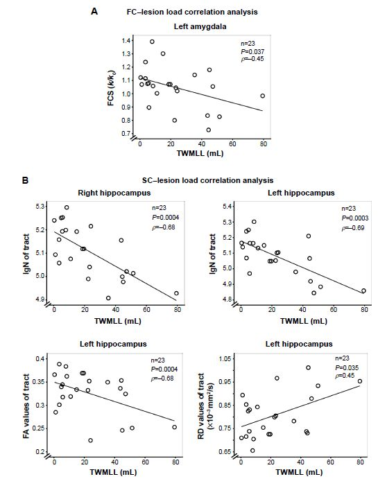 Figure 5 The correlation between structural/functional connectivity indices (y axis) and lesion load (x axis) in RR MS patients.