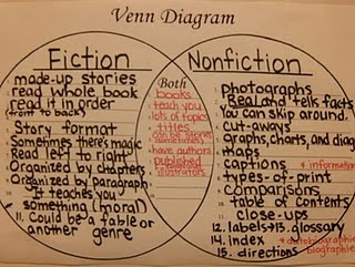 nonfiction vs fiction...I always struggled with this as a kid and this chart makes it really easy to understand....great item to go over at the beginning of the school year when waiting for the 90 day count