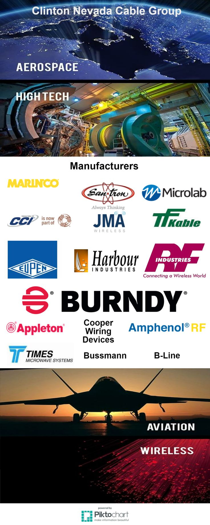 Clinton Nevada Cable Group proudly offers components and products from Times Microwave Systems. For details about our selection of Times Microwave products, please contact us at info@clintonnevada.com.