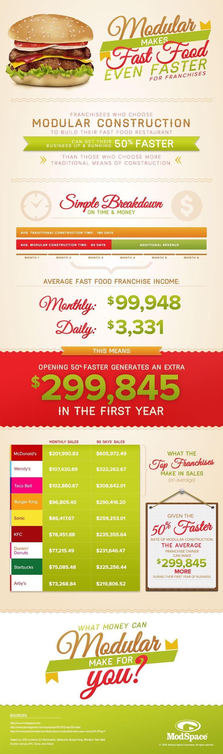 Franchise-Infographic-modular franchises open 50% faster
