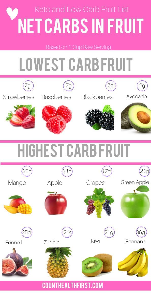 Low Carb Fruits (Satisfy your Sweet Tooth | Carbs in fruit ...