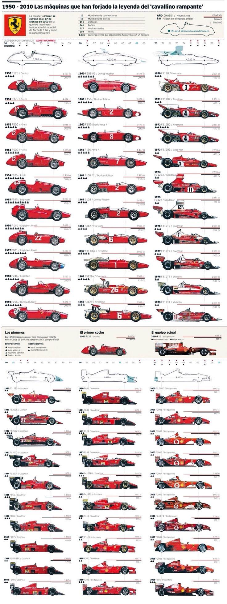 1950-2010 Ferrari F1 Evolution