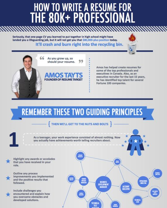 19 best CEO \ Executive Leadership images on Pinterest - how you write a resume