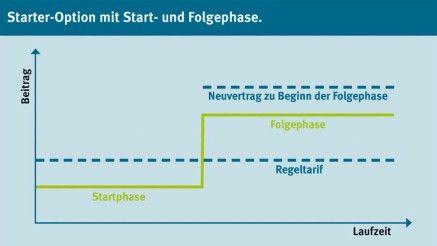 Grafik Berufsunfähigkeitsversicherung: Starter-Option mit Start- und Folgephase