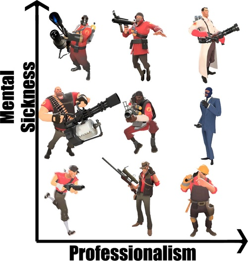 Team Fortress 2 - mental sickness VS professionalism <<<< Hmm. This matches some, but not all of my headcannons. I also don't know if 'mental sickness' is a very accurate or respectful term. Hmmmmmmmmm.