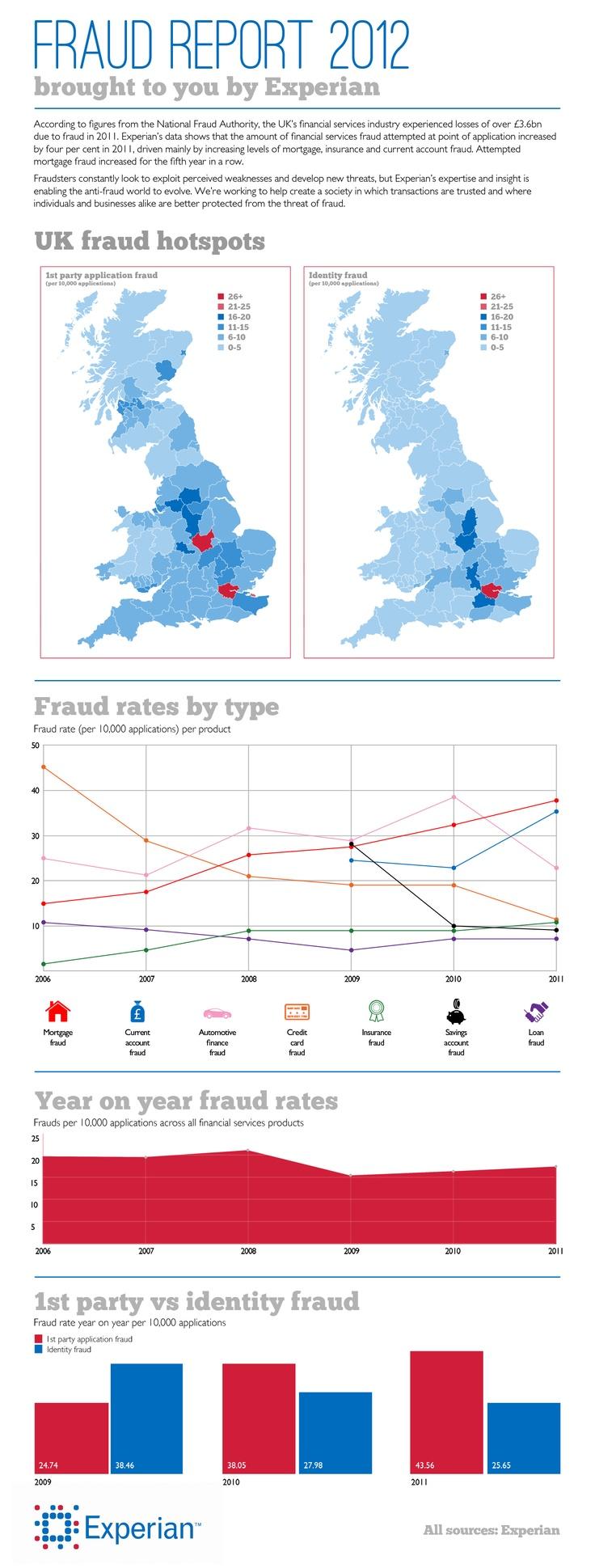 Fraud Report 2012