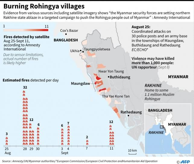 The video provides a thorough contextual background of the ethnic cleansing suffered by the Rohingya muslim population. It provides insight into the UN's definition of 'ethnic cleansing', as well as explains the perspective of the Buddhist Myanmar government, who justify the military's burning of Rohingya villages as persecuting the militants of the Arakan Rohingya Salvation Army.