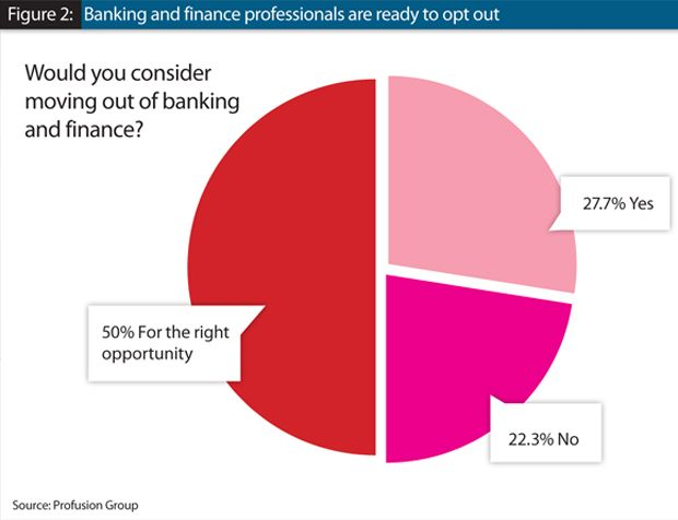 Would you consider moving out of banking and finance?