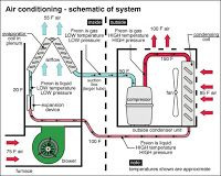 17 Best ideas about Ac System on Pinterest | Auto mechanic, Car ...
