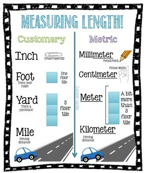 This anchor chart includes both customary and metric units of length. Print on a 20x 24 poster.  I get mine printed at Sams!