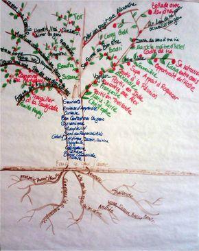 Réaliser son arbre de vie symbolique