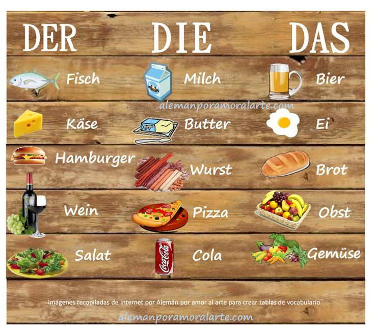 Variado de alimentos clasificados por der | die | das