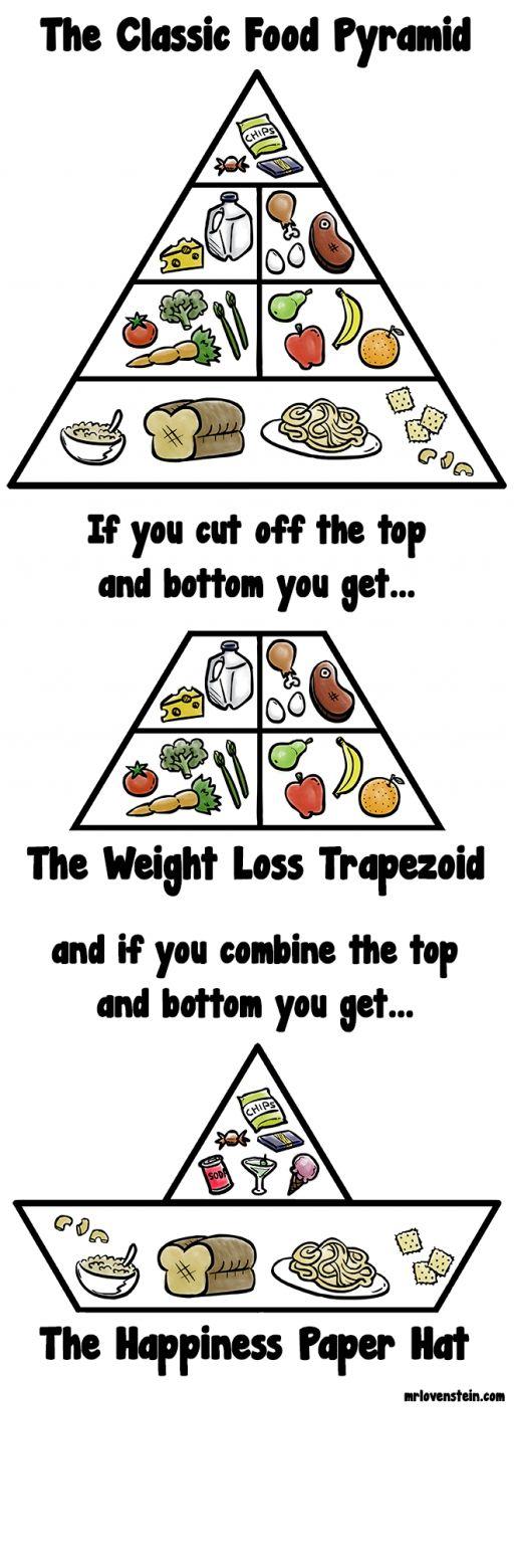 Classic Food Pyramid