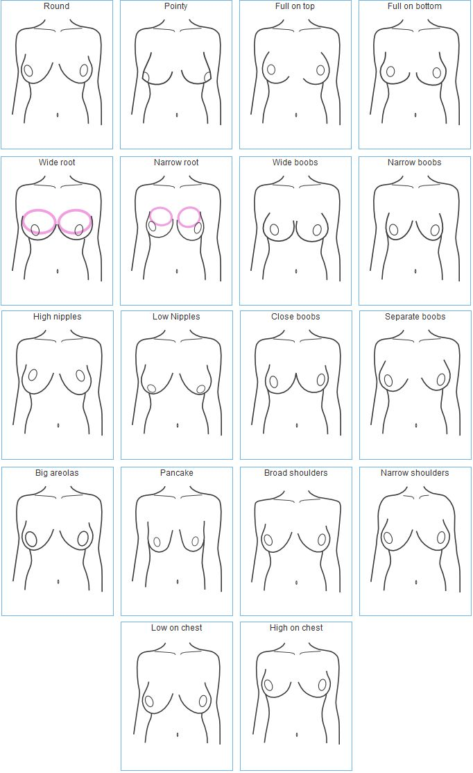breast shapes, good for bra fitting and making - This certain makes me realize why we can have such a difficult time getting a bra to fit.