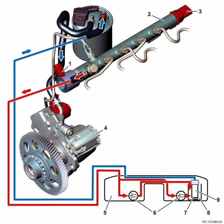 1 Vanne de régulation de pression 2 Rail 3 Capteur de pression de rail 4 Pompe à haute pression 5 Réservoir de carburant 6 Pompe à jet aspirant 7 Filtre à carburant 8 Pot de stabilisation 9 Pompe à carburant