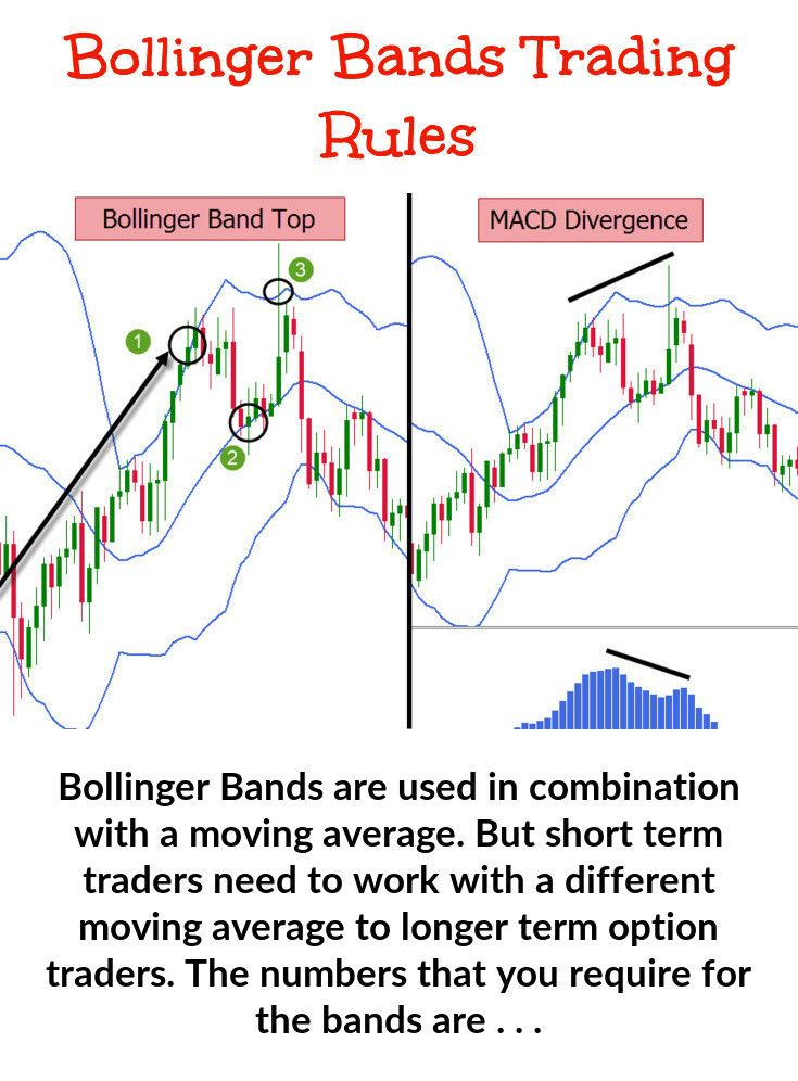 Bollinger Band Trading Technical Analysis Charts Band Trading