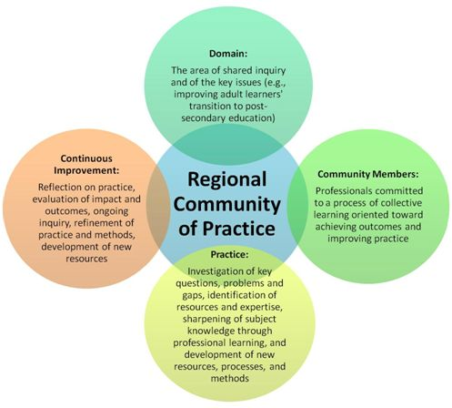 community pharmacists and continuing professional development a research paper Identify continuing professional development,  this paper only focuses on  (eg complete the course with pharmacists and allied health professional.