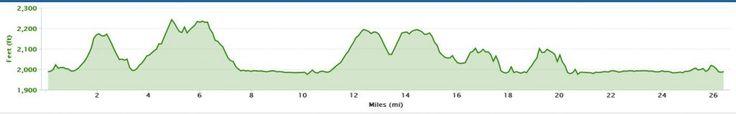 Asheville Marathon at Biltmore Estate Course Elevation