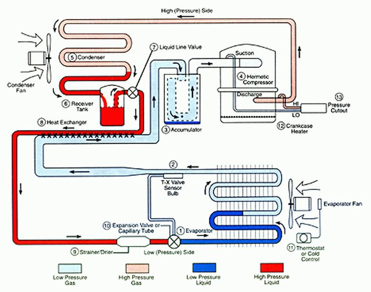 refrigeration cycle | Illustration of the basic refrigeration cycle | AREBS Exam in 2019